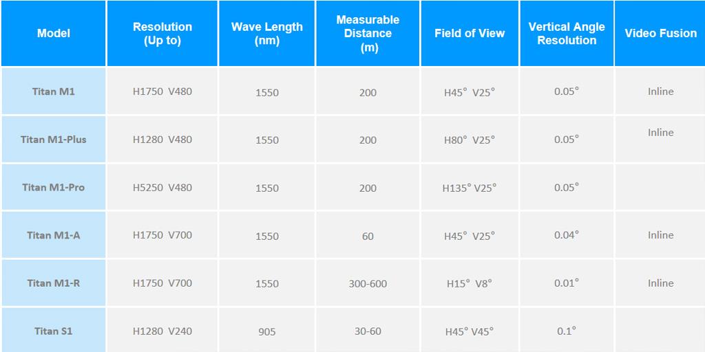 Neuvition Titan Mi1 Spec