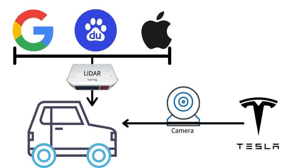 autonomous driving sensors